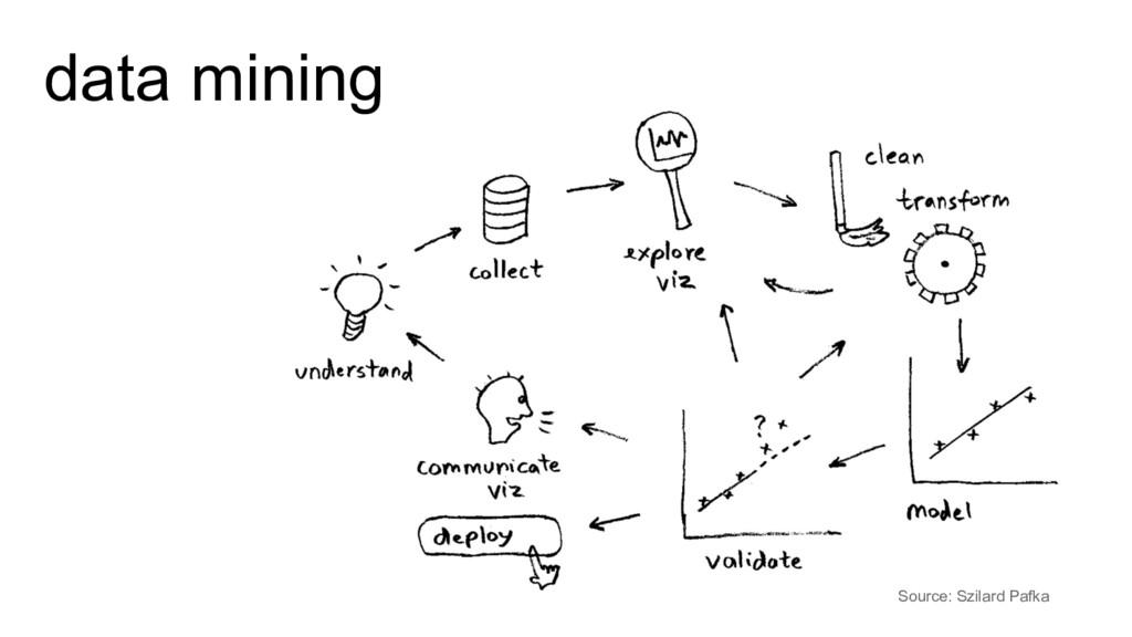 data mining Source: Szilard Pafka