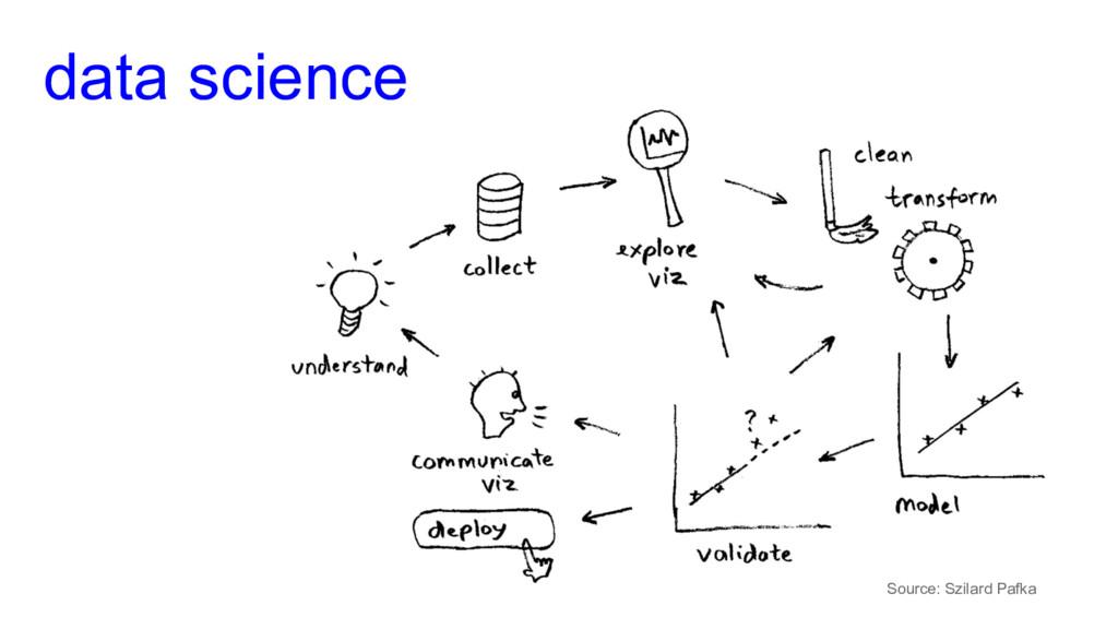 data science Source: Szilard Pafka