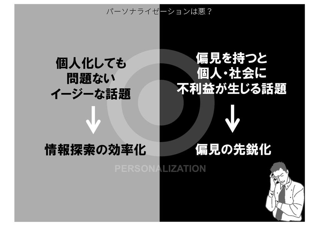 PERSONALIZATION 偏見を持つと 個人・社会に 不利益が生じる話題 偏見の先鋭化 ...
