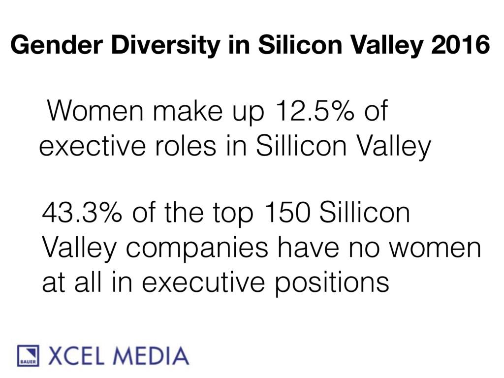 Gender Diversity in Silicon Valley 2016 Women m...