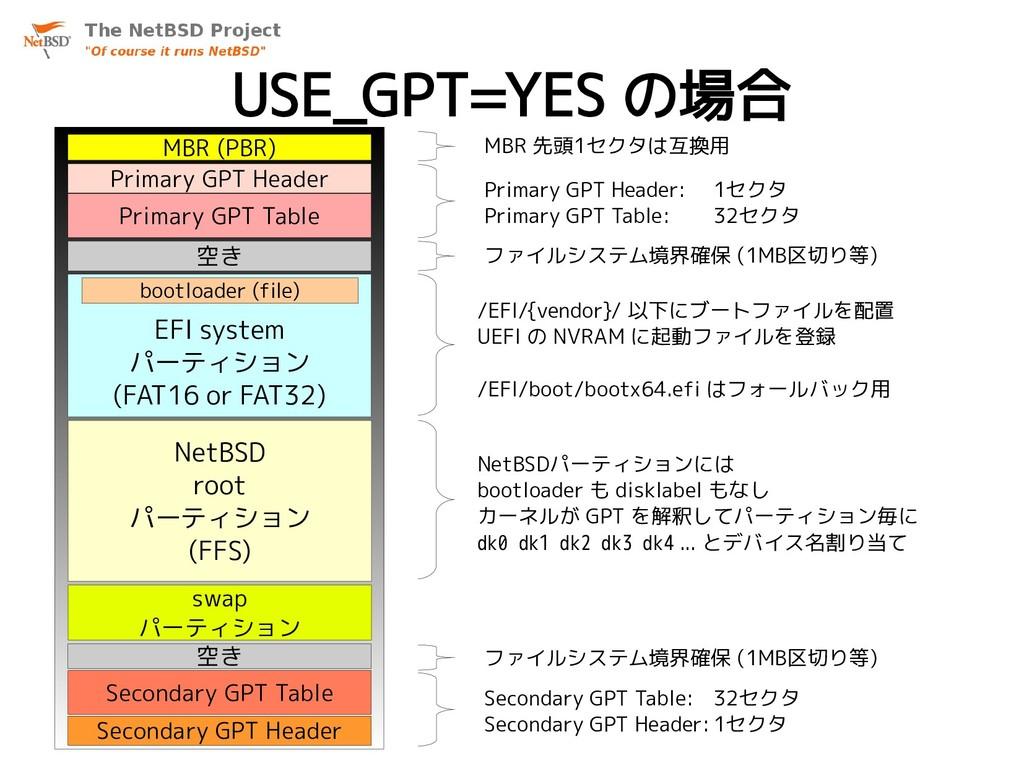 USE_GPT=YES の場合 MBR (PBR) 空き EFI system パーティション...
