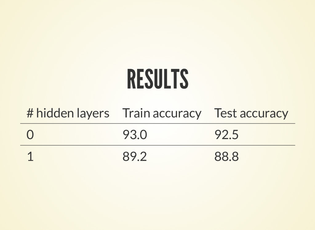 RESULTS # hidden layers Train accuracy Test acc...
