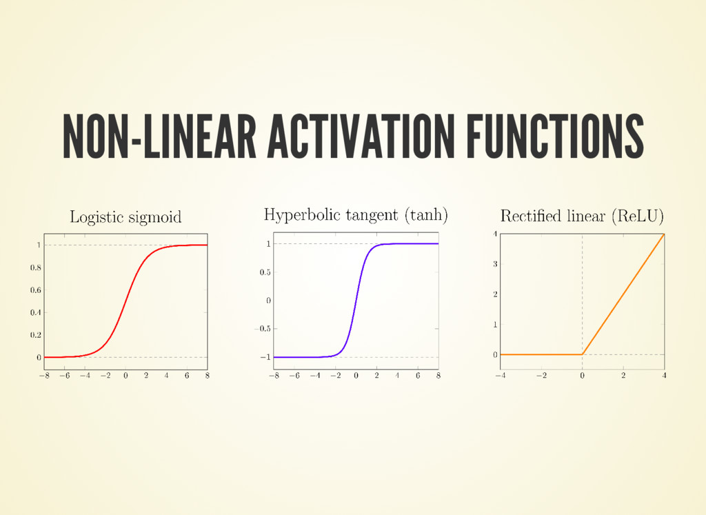 NON-LINEAR ACTIVATION FUNCTIONS