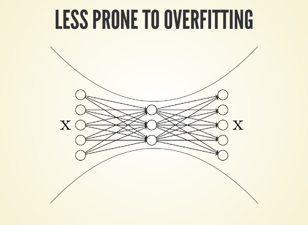 LESS PRONE TO OVERFITTING