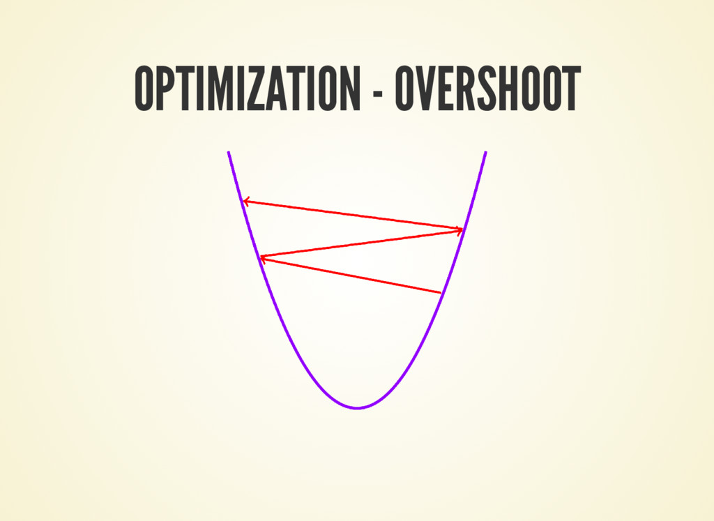 OPTIMIZATION - OVERSHOOT