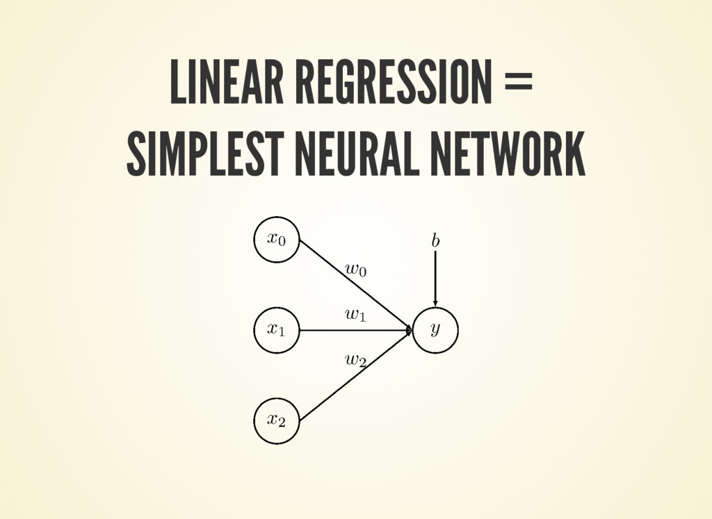 LINEAR REGRESSION = SIMPLEST NEURAL NETWORK