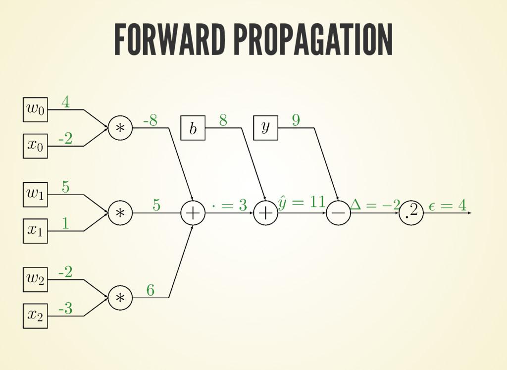 FORWARD PROPAGATION