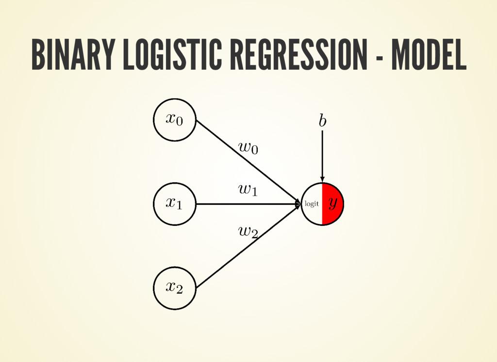 BINARY LOGISTIC REGRESSION - MODEL