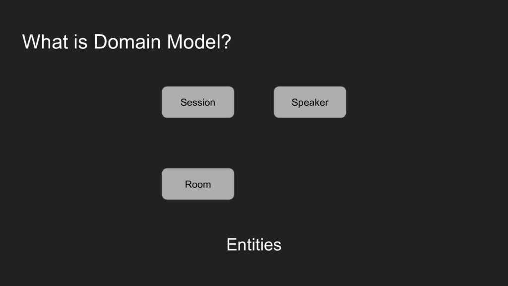 What is Domain Model? Session Speaker Room Enti...