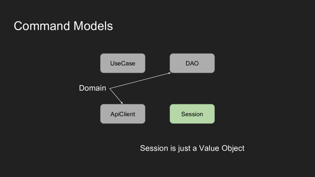Command Models Session DAO ApiClient Session is...