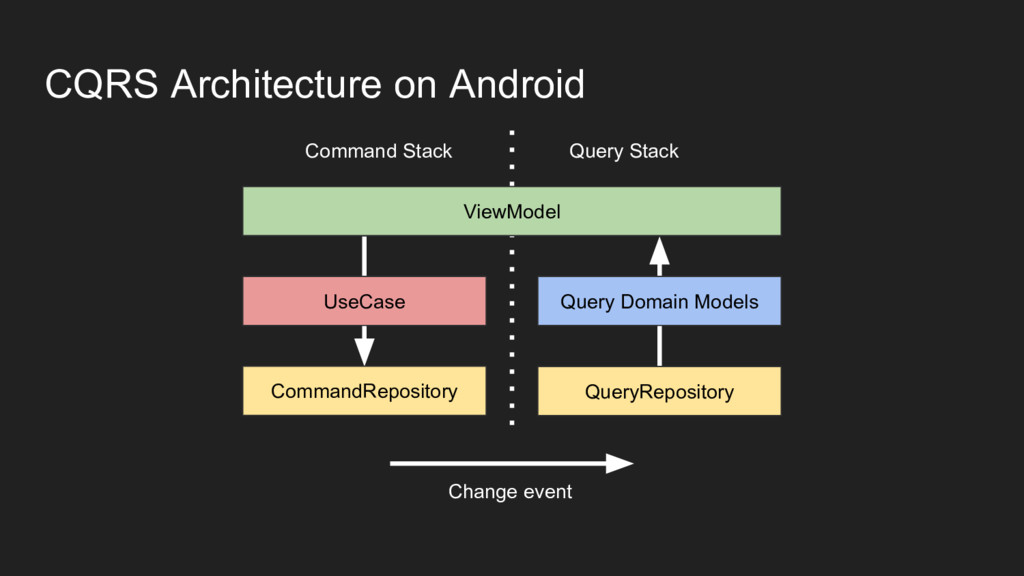 CQRS Architecture on Android ViewModel UseCase ...