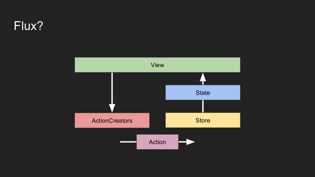 Flux? View ActionCreators State Store Action