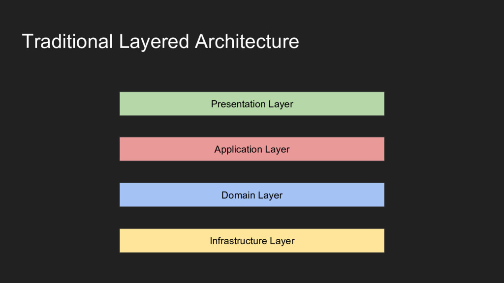 Traditional Layered Architecture Presentation L...