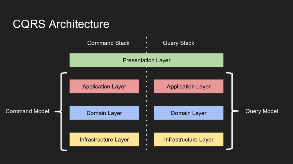 CQRS Architecture Presentation Layer Applicatio...