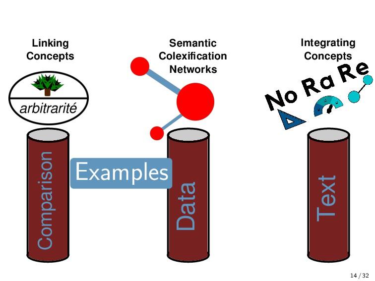 14 / 32 Semantic Colexification Networks Compari...