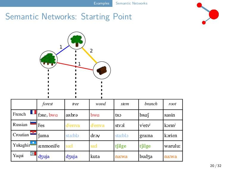Examples Semantic Networks Semantic Networks: S...