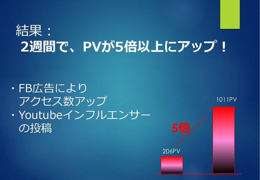 結果︓ 2週間で、PVが5倍以上にアップ︕ ・FB広告により アクセス数アップ ・Youtub...