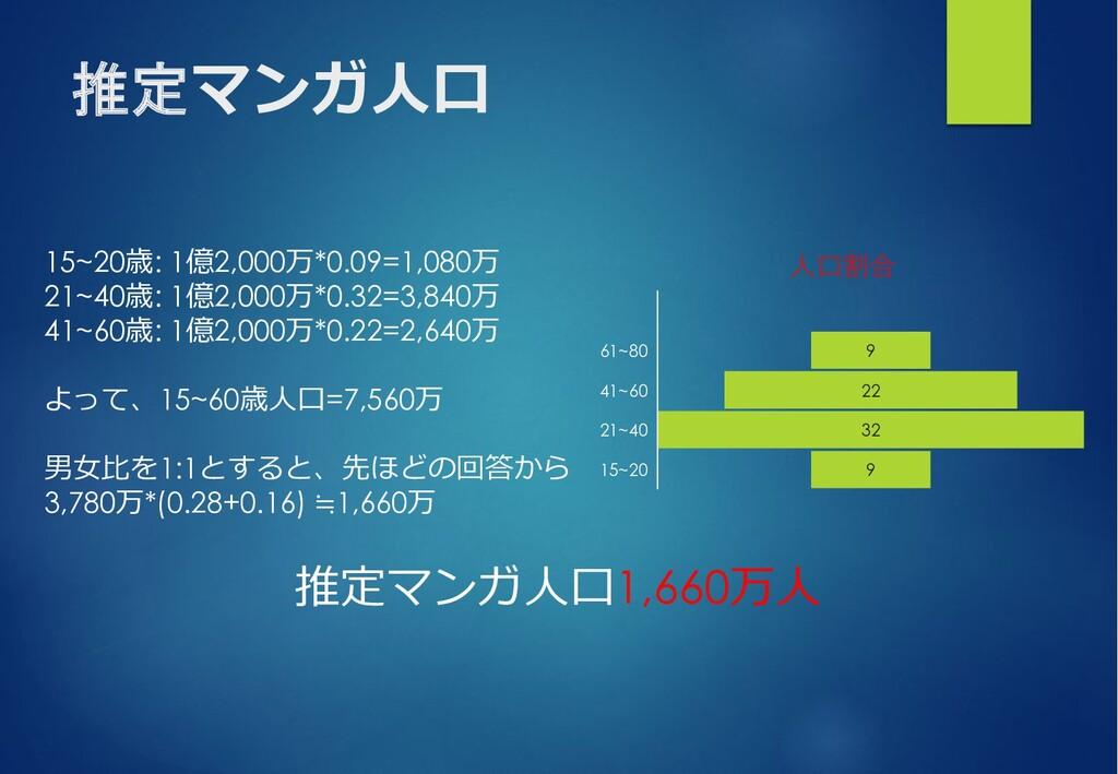 推定マンガ⼈⼝ 推定マンガ⼈⼝1,660万⼈ 9 22 32 9 61~80 41~60 21...