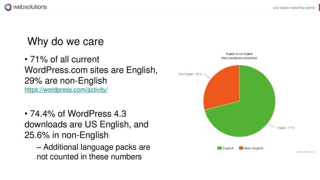 Why do we care • 71% of all current WordPress.c...