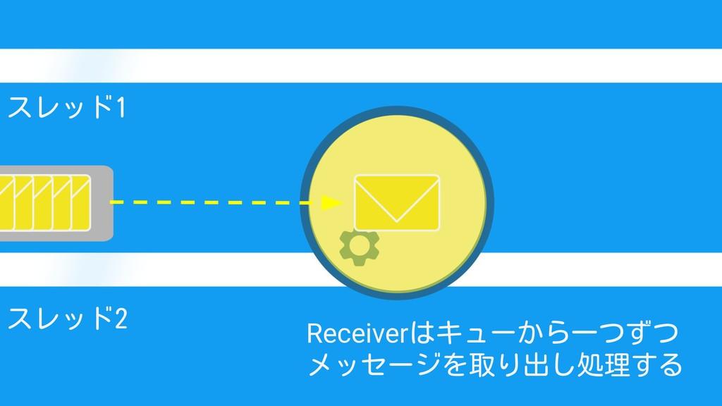 スレッド1 スレッド2 Receiverはキューから一つずつ メッセージを取り出し処理する