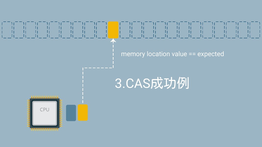 3.CAS成功例 memory location value == expected