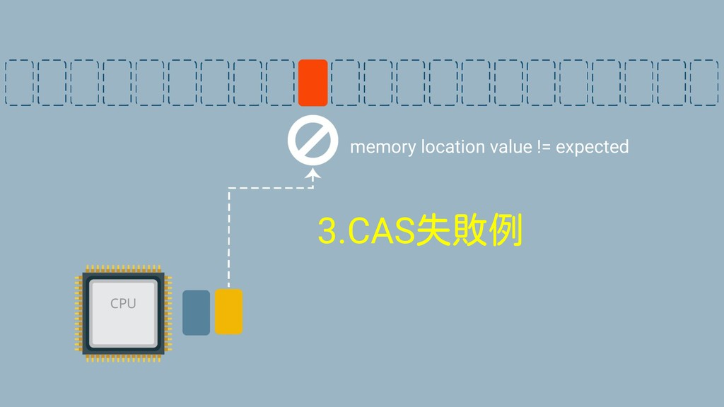 3.CAS失敗例 memory location value != expected