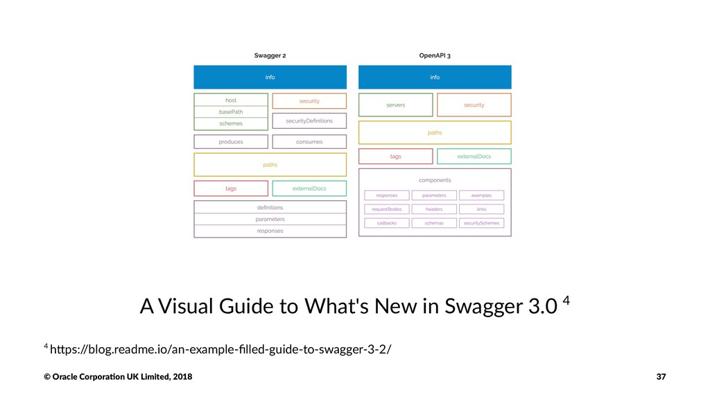 A Visual Guide to What's New in Swagger 3.0 4 4...