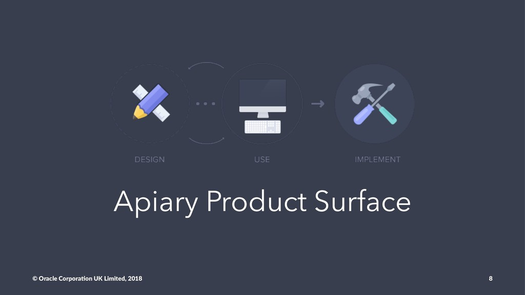 Apiary Product Surface © Oracle Corpora,on UK L...