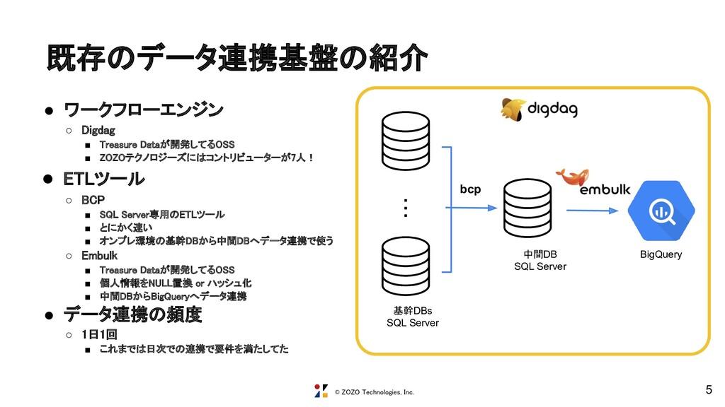 © ZOZO Technologies, Inc. 既存のデータ連携基盤の紹介 5 ・・・ ...