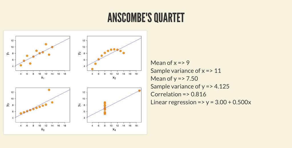 ANSCOMBE'S QUARTET ANSCOMBE'S QUARTET Mean of x...