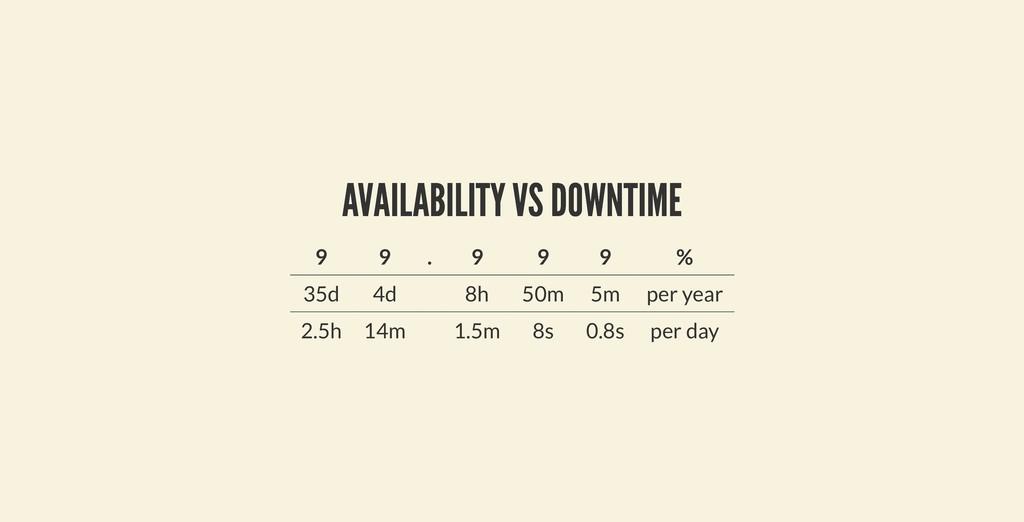 AVAILABILITY VS DOWNTIME AVAILABILITY VS DOWNTI...
