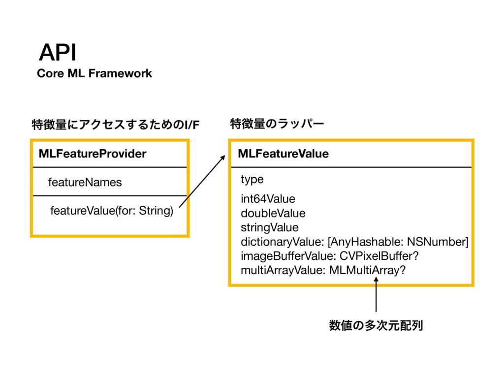 API Core ML Framework MLFeatureProvider feature...