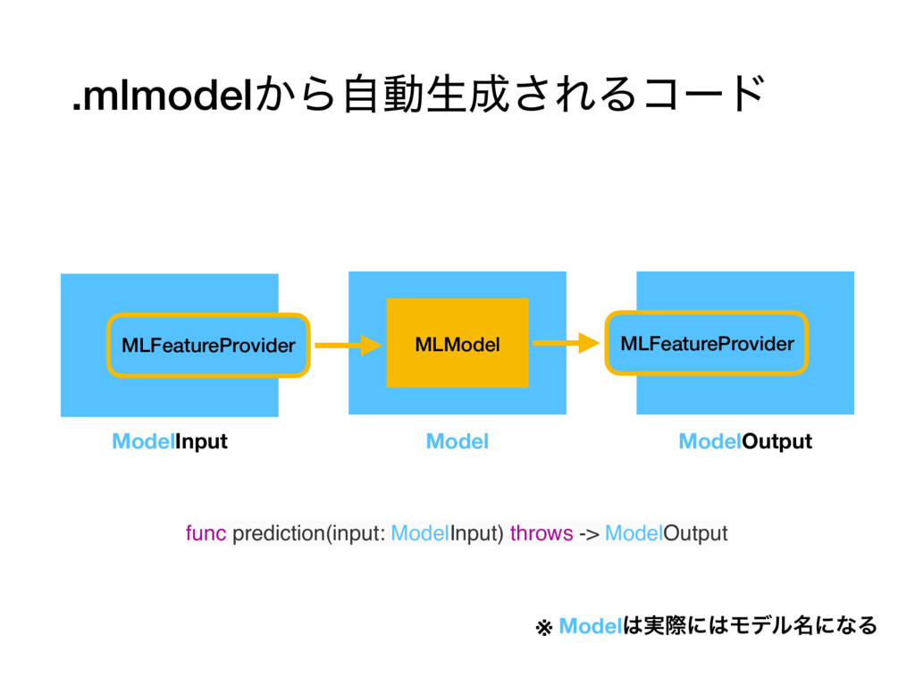 .mlmodel͔Βࣗಈੜ͞ΕΔίʔυ MLModel MLFeatureProvider ...