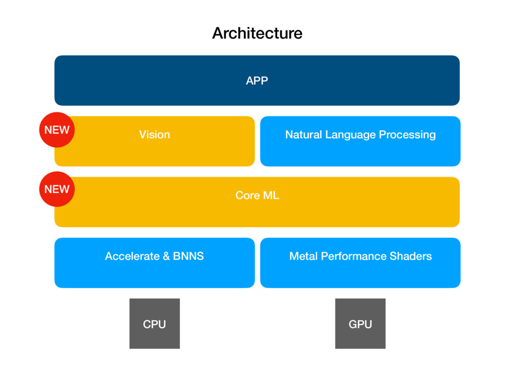 Accelerate & BNNS Metal Performance Shaders CPU...