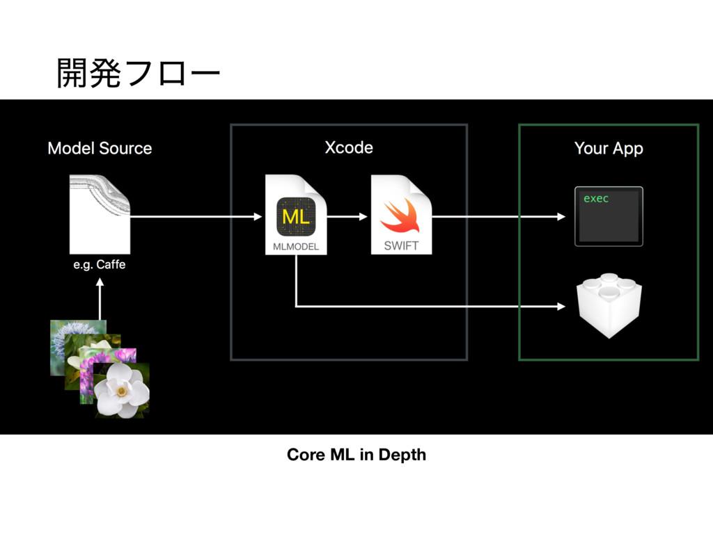 Core ML in Depth ։ൃϑϩʔ