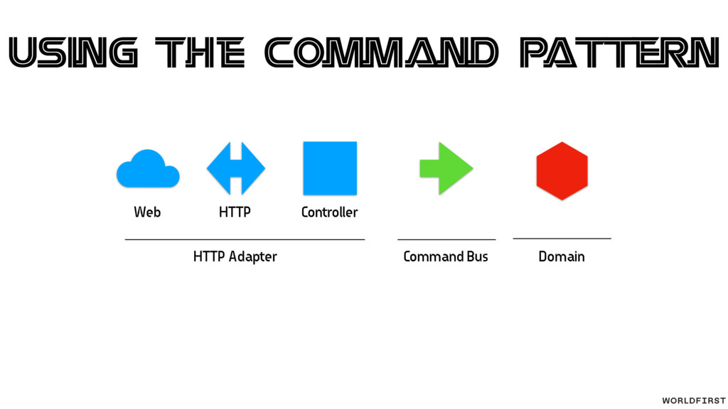Web HTTP Controller HTTP Adapter Domain Command...