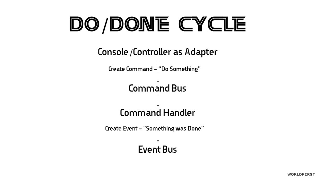 Do/Done Cycle Console/Controller as Adapter Cre...