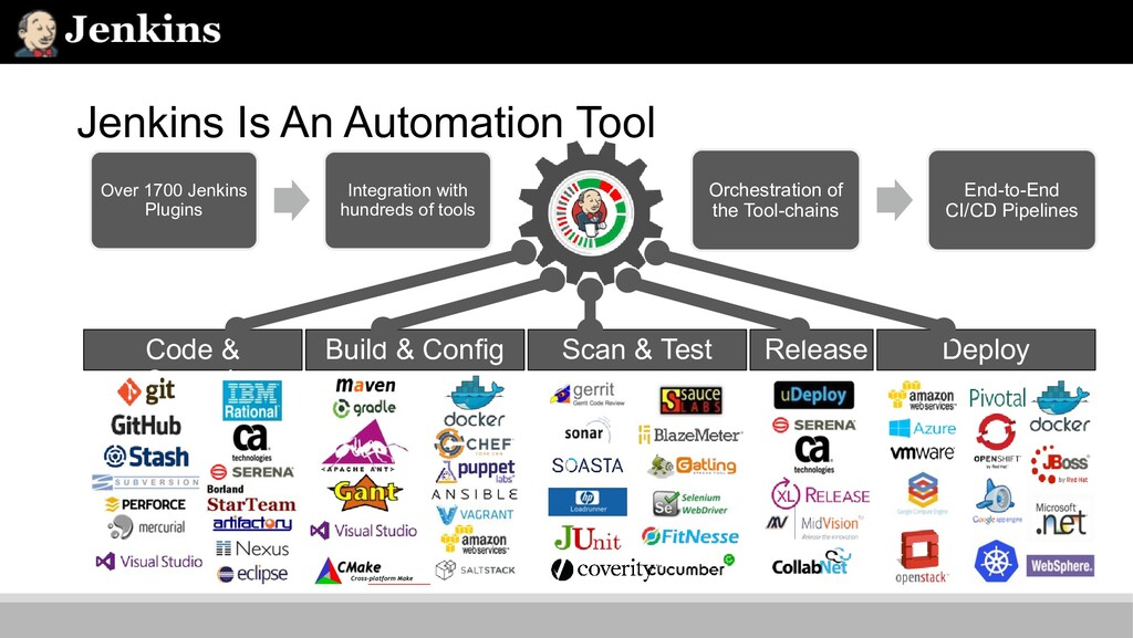 Jenkins Is An Automation Tool Over 1700 Jenkins...