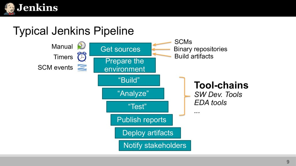 Typical Jenkins Pipeline Manual Timers SCM even...
