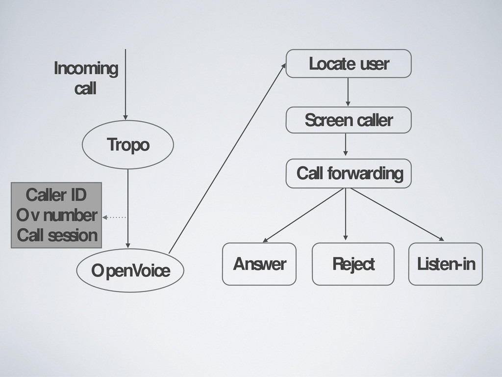 Tropo OpenVoice Incoming call Caller ID Ov numb...