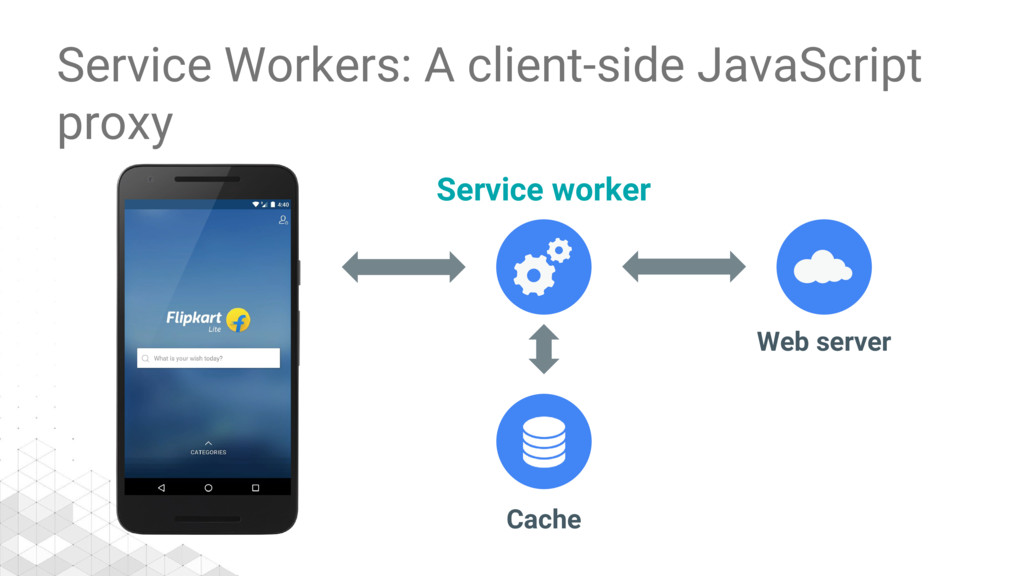 Service worker Cache Web server Service Workers...