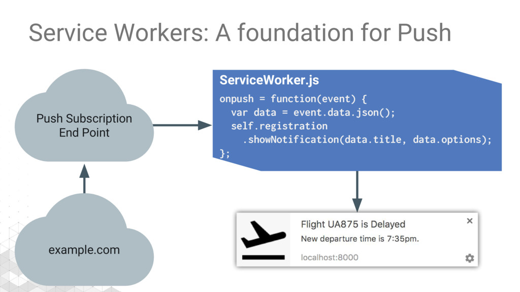 Service Workers: A foundation for Push example....