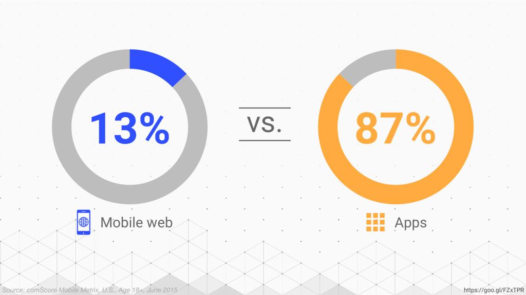 vs. 13% 87% Mobile web Apps Source: comScore Mo...