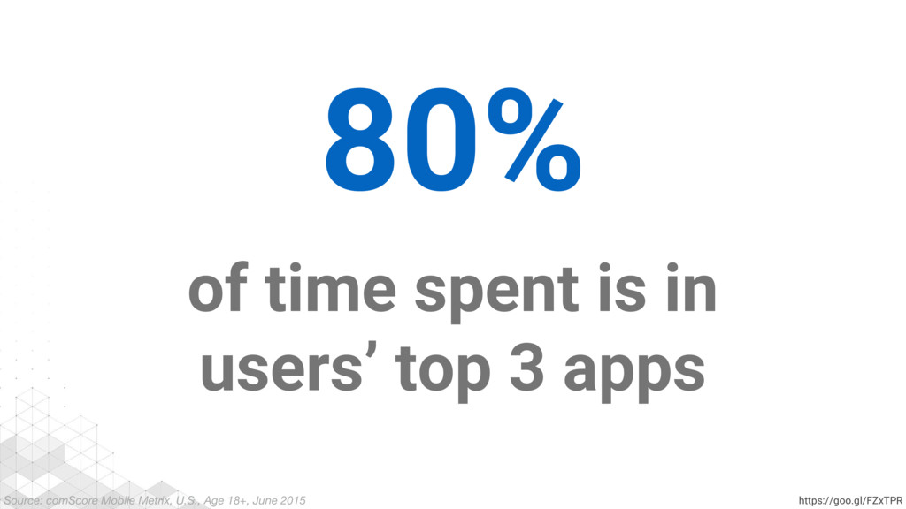80% of time spent is in users' top 3 apps Sourc...