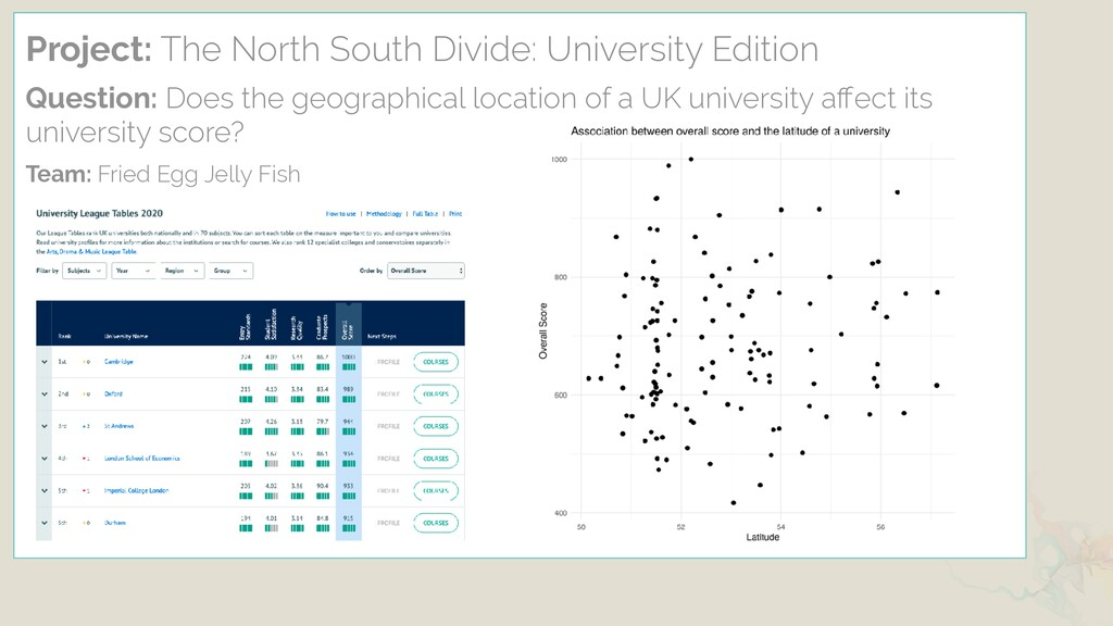 Project: The North South Divide: University Edi...