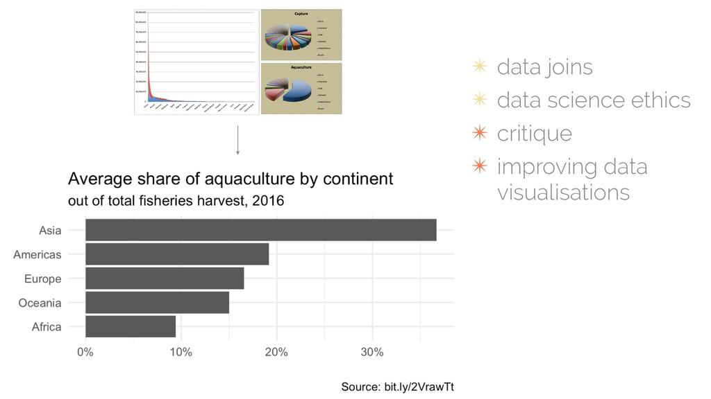 ✴ data joins ✴ data science ethics ✴ critique ✴...