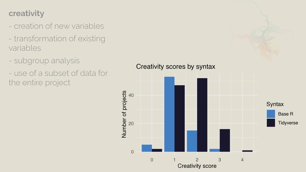 0 20 40 0 1 2 3 4 Creativity score Number of pr...