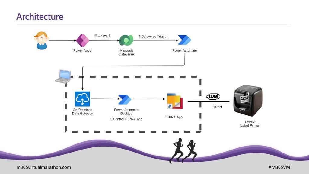 m365virtualmarathon.com #M365VM Architecture