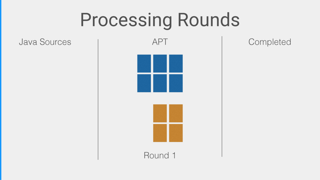 Processing Rounds Java Sources APT Completed Ro...