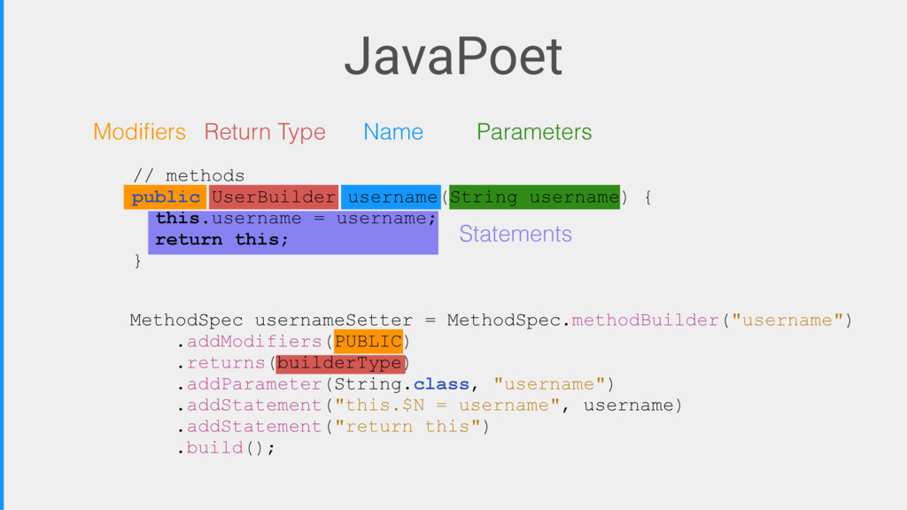 JavaPoet Modifiers Return Type Name Parameters S...